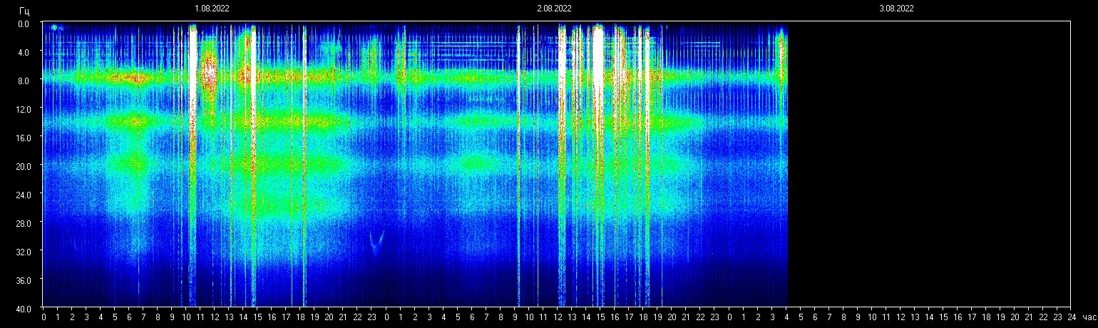 Schumann Resonance. Space Observing System, Tomsk Ru