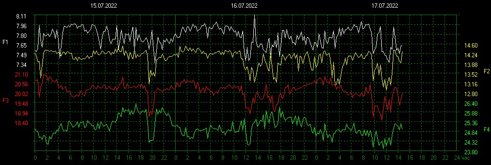 Four different Schumann Frequencies